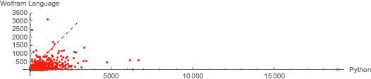 Wolfram Language versus Python