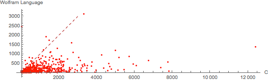 Wolfram Language versus C