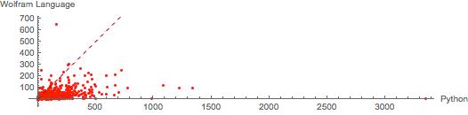 Wolfram Language versus Python using tokens