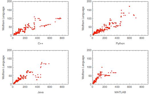 C++, Python, Java, MATLAB, and Wolfram Language