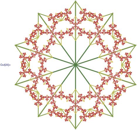 10-fold rotational symmetry emerges