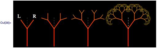 Asymmetrical binary tree generation #2
