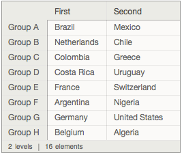 16 teams are qualified for the knockout phase