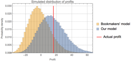 Distribution of profits: bookmaker vs. our model