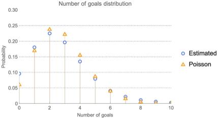 Distribution of variable