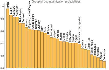 Group phase qualification probabilities