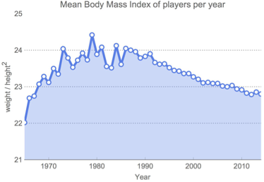 Mean Body Mass Index (BMI) of players