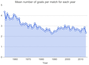 Mean number of goals per match from the 1950s to present day