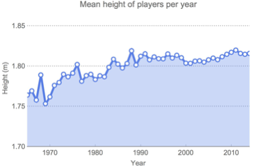 Mean height of players in a given year
