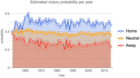 Evolutions of the (estimated) probabilities to win at home vs. away