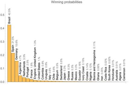 Winning probabilities