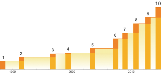 Mathematica functions over time, by version