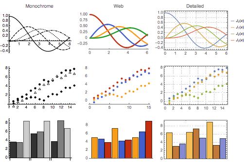Plot themes in Mathematica 10