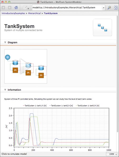 SystemModeler 4 Documentation: Tank System