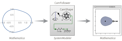 SystemModeler 4 integrates with Mathematica