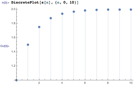 Plot of partial sums