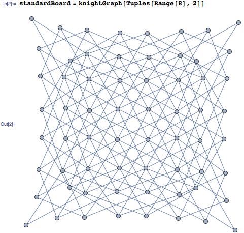Creating knightGraph