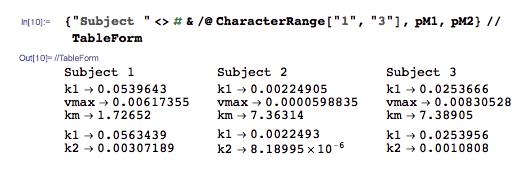 Optimal parameter values already prepared