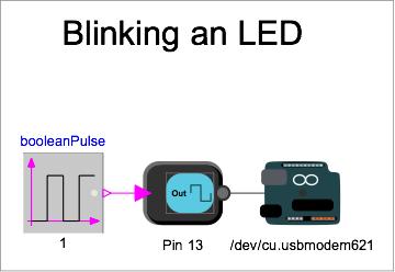 Blinking an LED