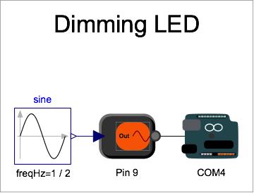 Dimming LED