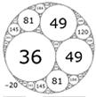 The Circles of Descartes