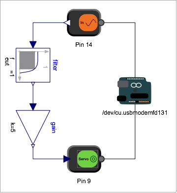 Inputs and outputs are hardware