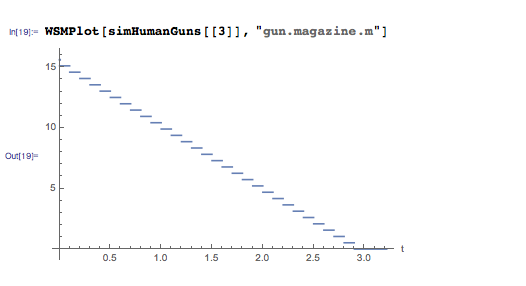 Mass of magazine over time