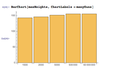 Maximum height achieved with different number of guns