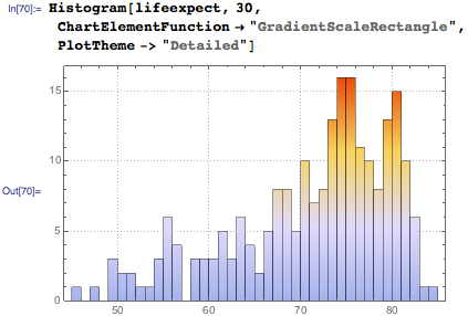 Visualize distribution of life expectancies