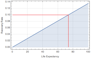 Recovery rate vs. life expectancy