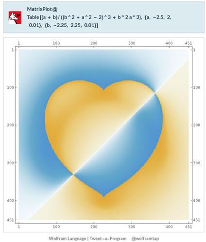 Wolfram Tweet-a-Program MatrixPlot