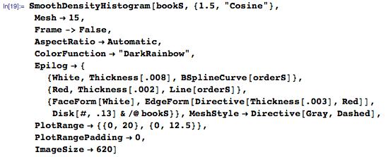 "SmoothDensityHistogram[bookS, {1.5, ""Cosine""},  Mesh ..."