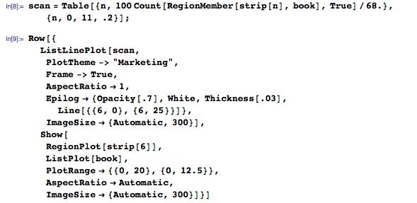 scan = Table[{n, 100 Count[RegionMember[strip[n], book], True]/68.}, {n, 0, 11, .2}];