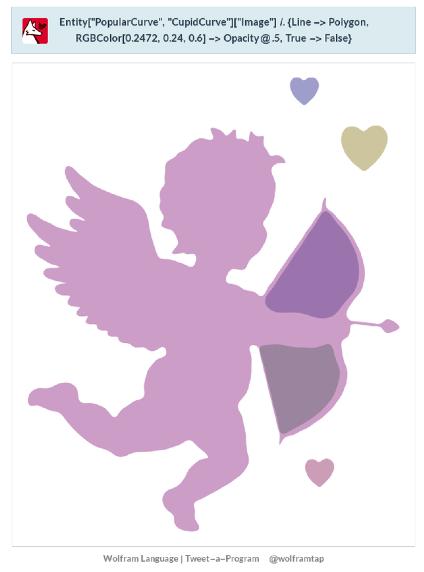 Wolfram Tweet-a-Program Cupid Curve