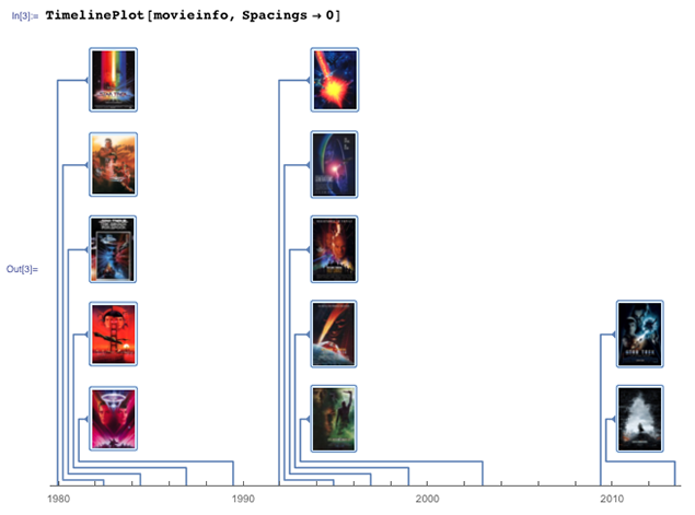 Star Trek timeline plot