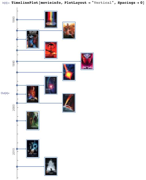 vertical timeline plot