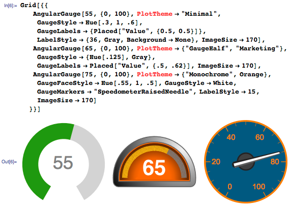 Creating your own gauge style within PlotTheme