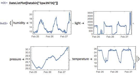 Time series from the databin of condition data from my desk: humidity, light, pressure, and temperature