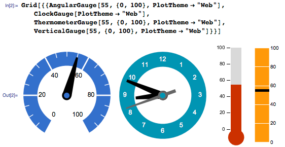 Using PlotTheme to create a pre-styled gauge