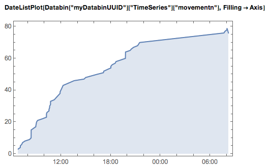 DataListPlot of cumulative numbers of movements detected