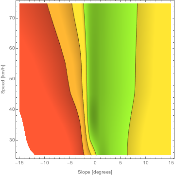 DensityPlot showing the relative speed deviation from the reference speed