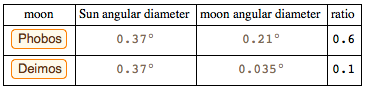 Angular diameter on Sun compared to the Moons on Mars