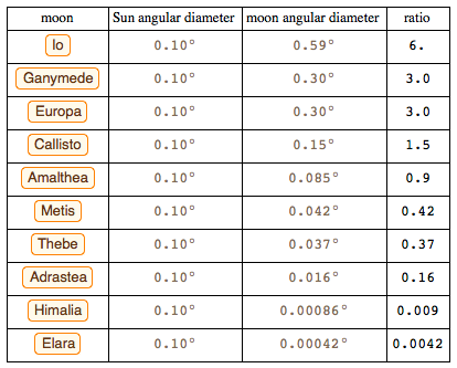 Angular diameter of the Sun compared to the Moons of Jupiter