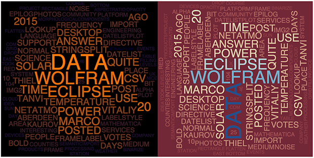 WordCloud showing diversity of topics in Community post