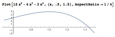 Plot showing found local maximum of 5