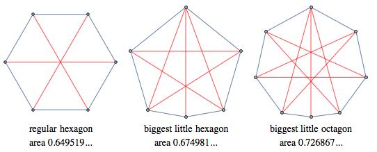Regular hexagon, biggest little hexagon, biggest little octagon showing lengths of 1