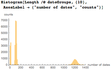 Distribution of the number of the date occurrences