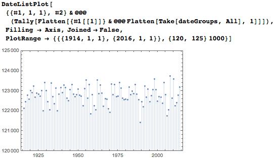 Display the date interpretations per year