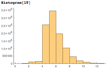 Histogram of the distribution of the number of dates present at a certain digit