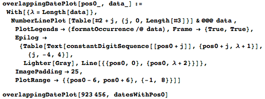 Code for visualization of the overlap of the dates